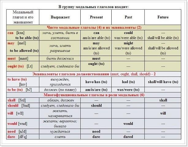 Модальные глаголы, их эквиваленты и примеры использования в речи