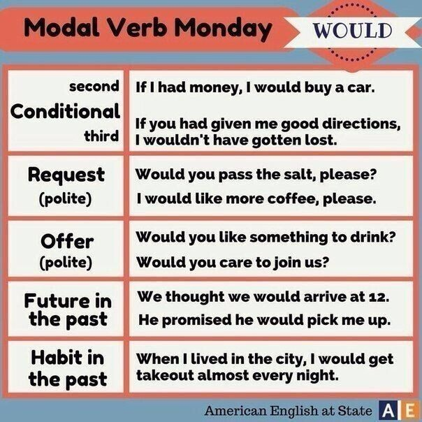 Модальные глаголы. Примеры употребления в речи