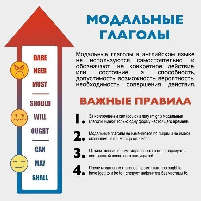 Модальные глаголы и их значения