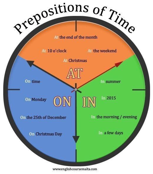 Удобные схемы, чтобы разобраться с предлогами времени