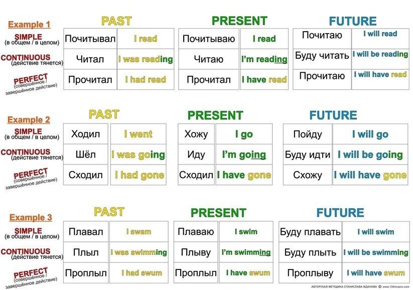 Простая таблица времен английского глагола с переводом