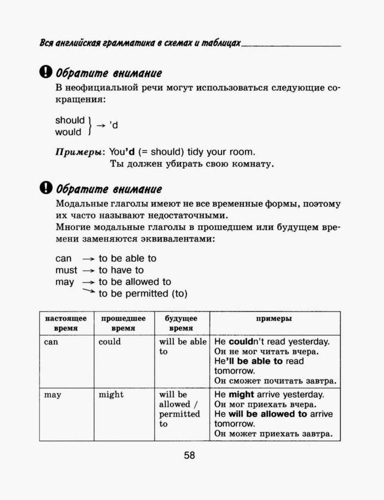 Модальные глаголы. Основные сведения