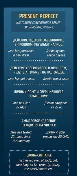 Подробно о временах английских глаголов