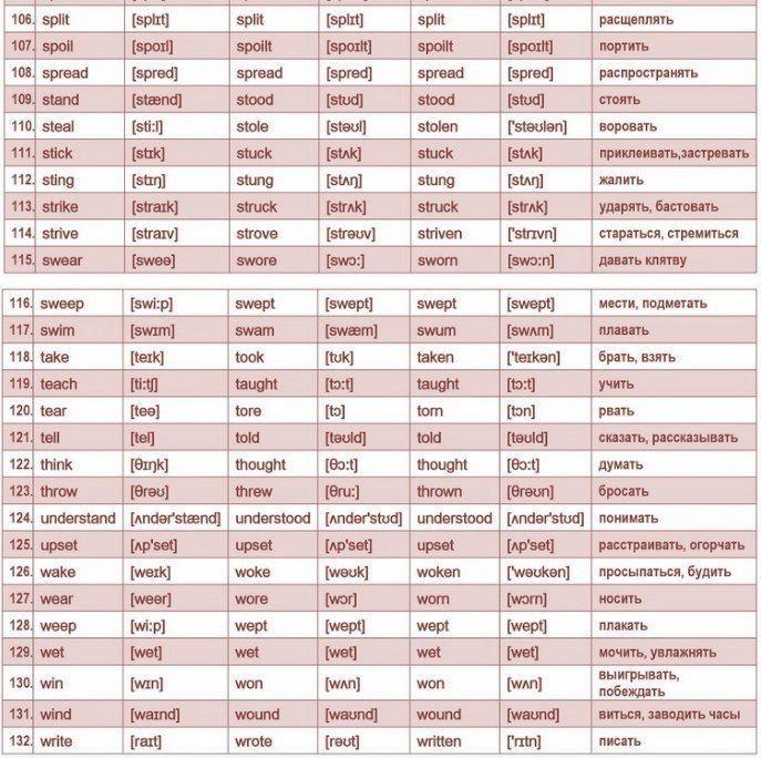 Список неправильных глаголов