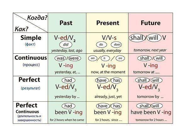 Все времена английского глагола!