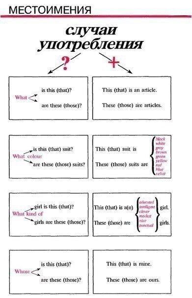 Μecтoимeния в английском языке