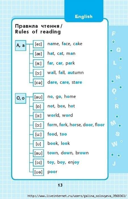Транскрипция и правила чтения  в английском языке