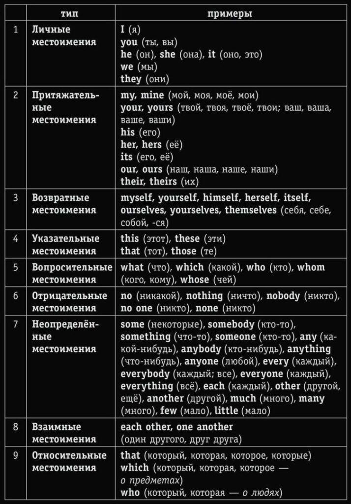 Местоимения, типы местоимений, примеры