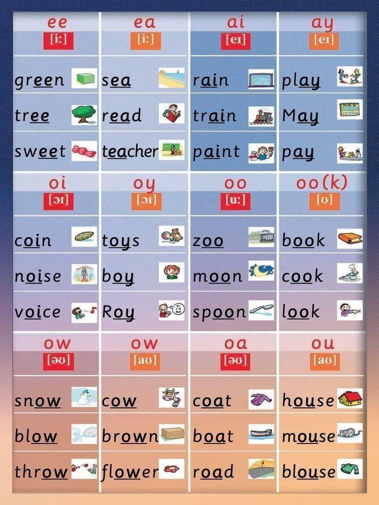 Правила чтения в английском языке с примерами и рисунками