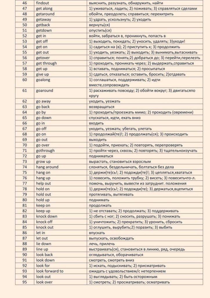 170 английских фразовых глаголов с переводом