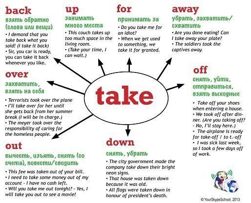 Закрепляем знания о фразовых глаголах