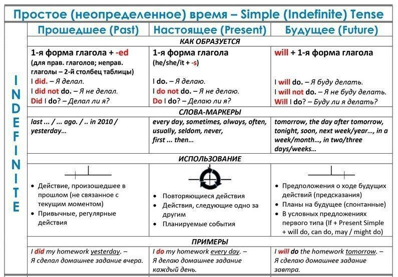 Времена английского глагола. Закрепление