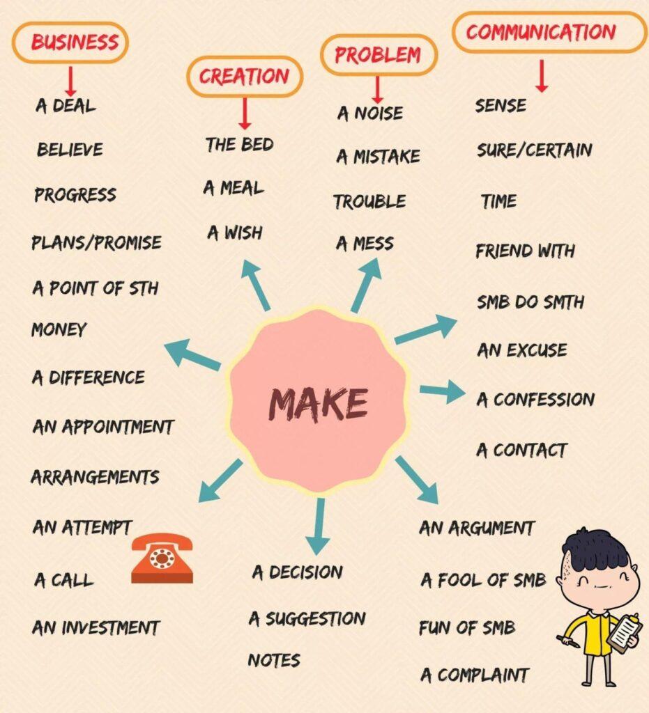 Самые нужные и важные фразовые глаголы -Make